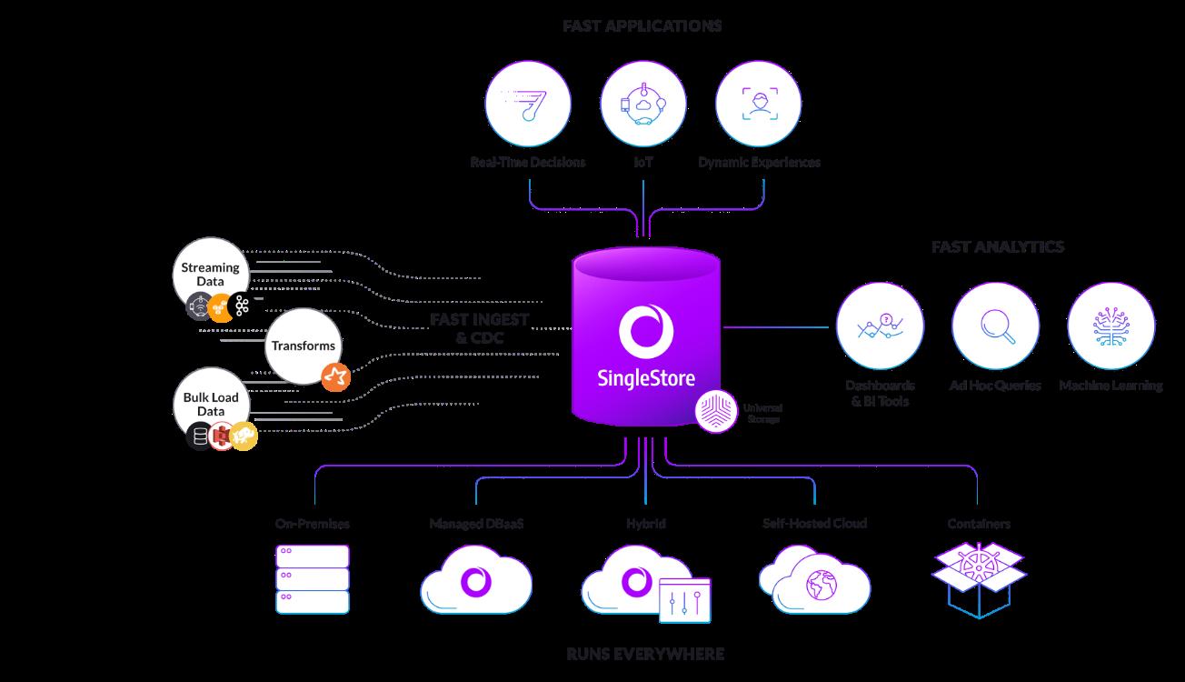 Speed, Scale, SQL SingleStore
