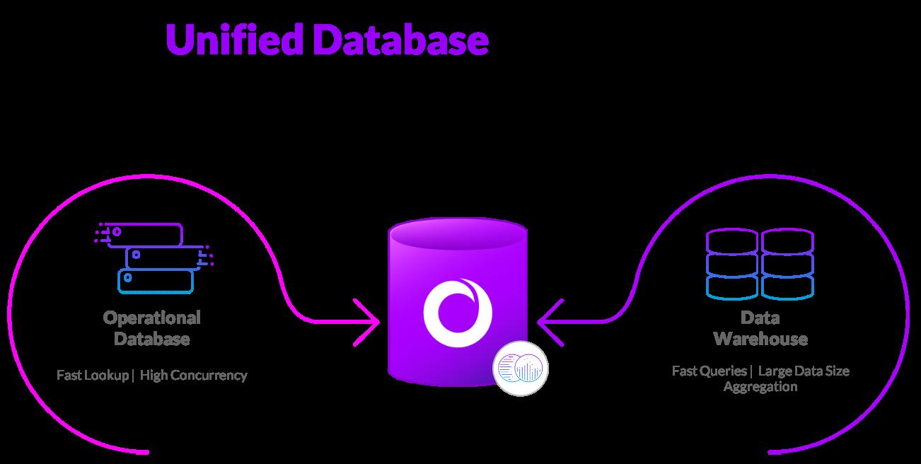 Unified Database SingleStore